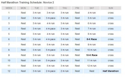 Novice 2 Half Marathon Training Plan